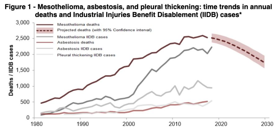 Source: Asbestos-related disease statistics in Great Britain, 2019, published by HSE, 30 October 2019