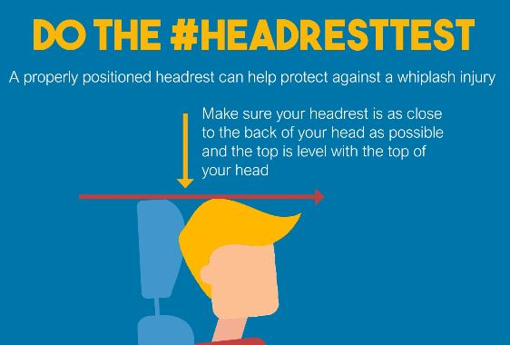 Cut whiplash injuries with simple headrest test